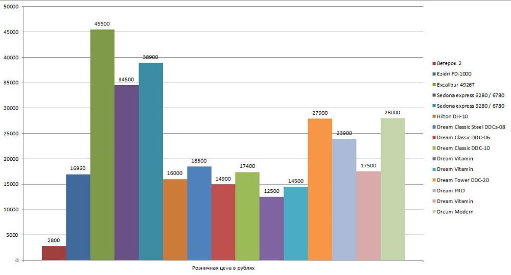 Сравнение дегидраторов по цене