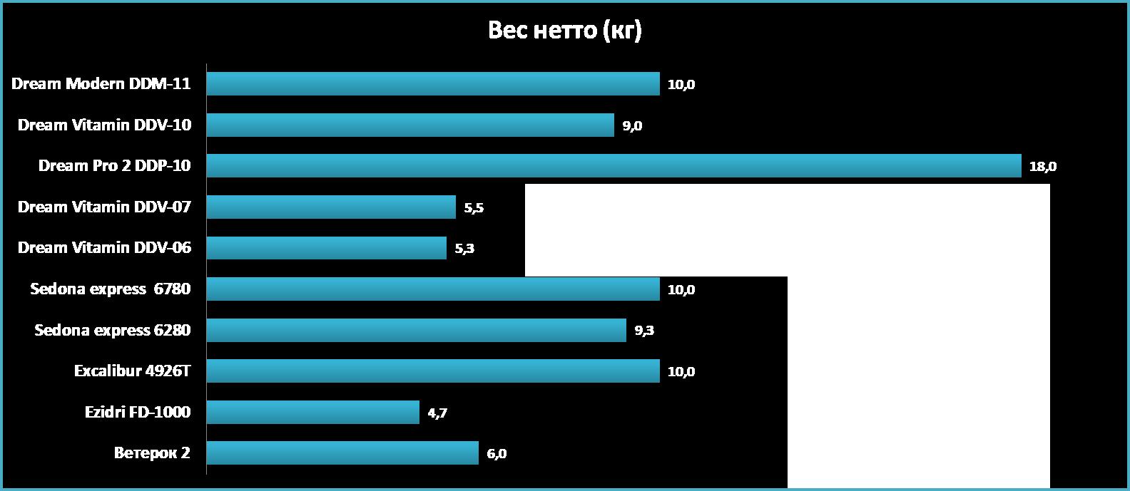 Вес дегидраторов сравнение